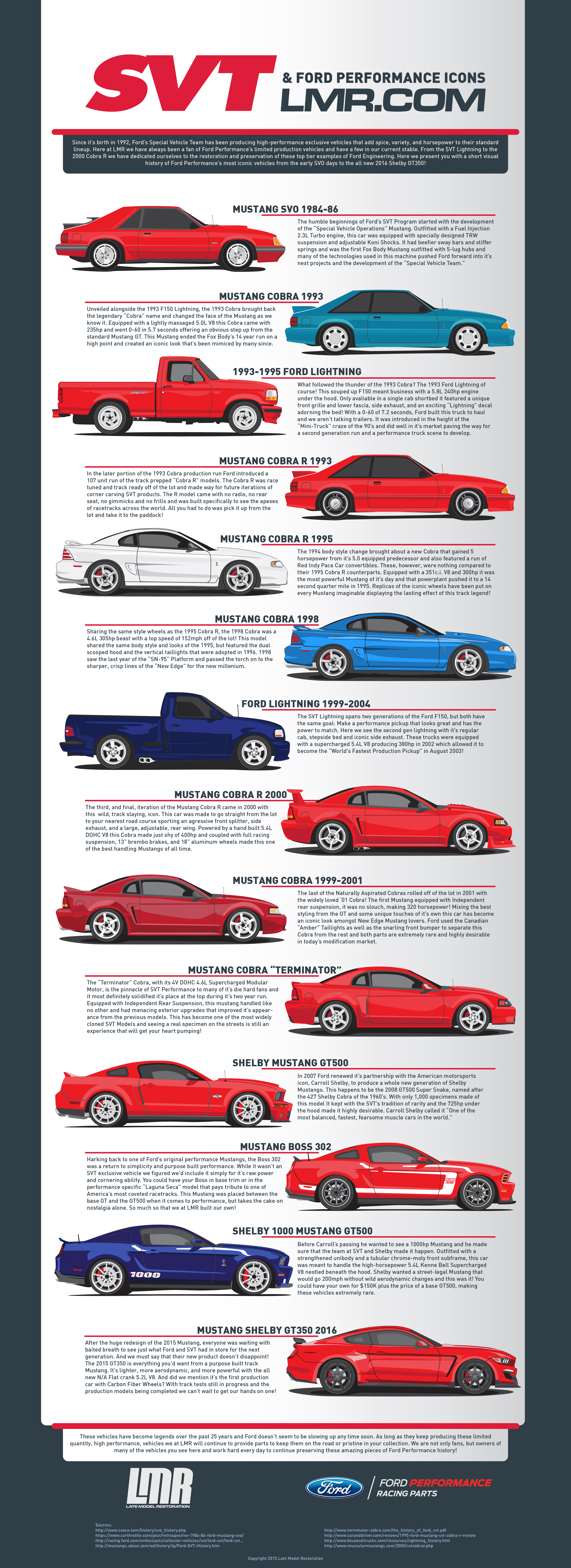 history of ford